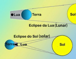 diferença entre eclipse solar e eclipse lunar